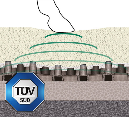 The shock absorption properties of the OTTO PerforatedMat are certified by the TÜV (German Technical Inspection Association)